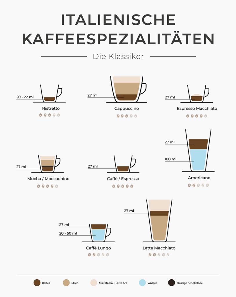 Italienische Kaffeespezialitäten